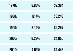 Mortgage Rates & Payments by Decade [INFOGRAPHIC]   MyKCM
